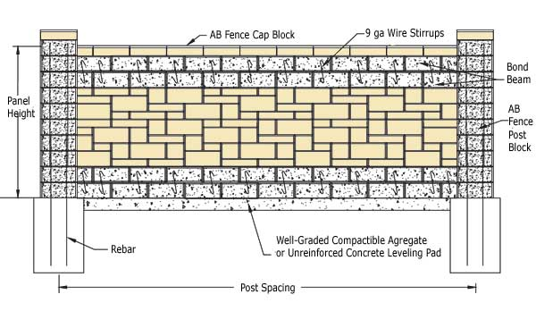 Allan Block Fence System How To Build A Bond Beam