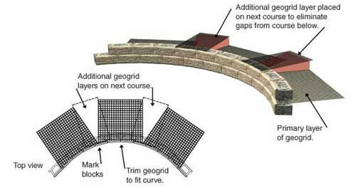 Inside Curves with Geogrid